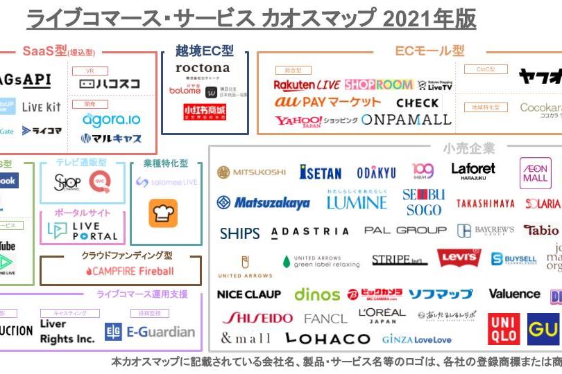 ライブコマースカオスマップ2021